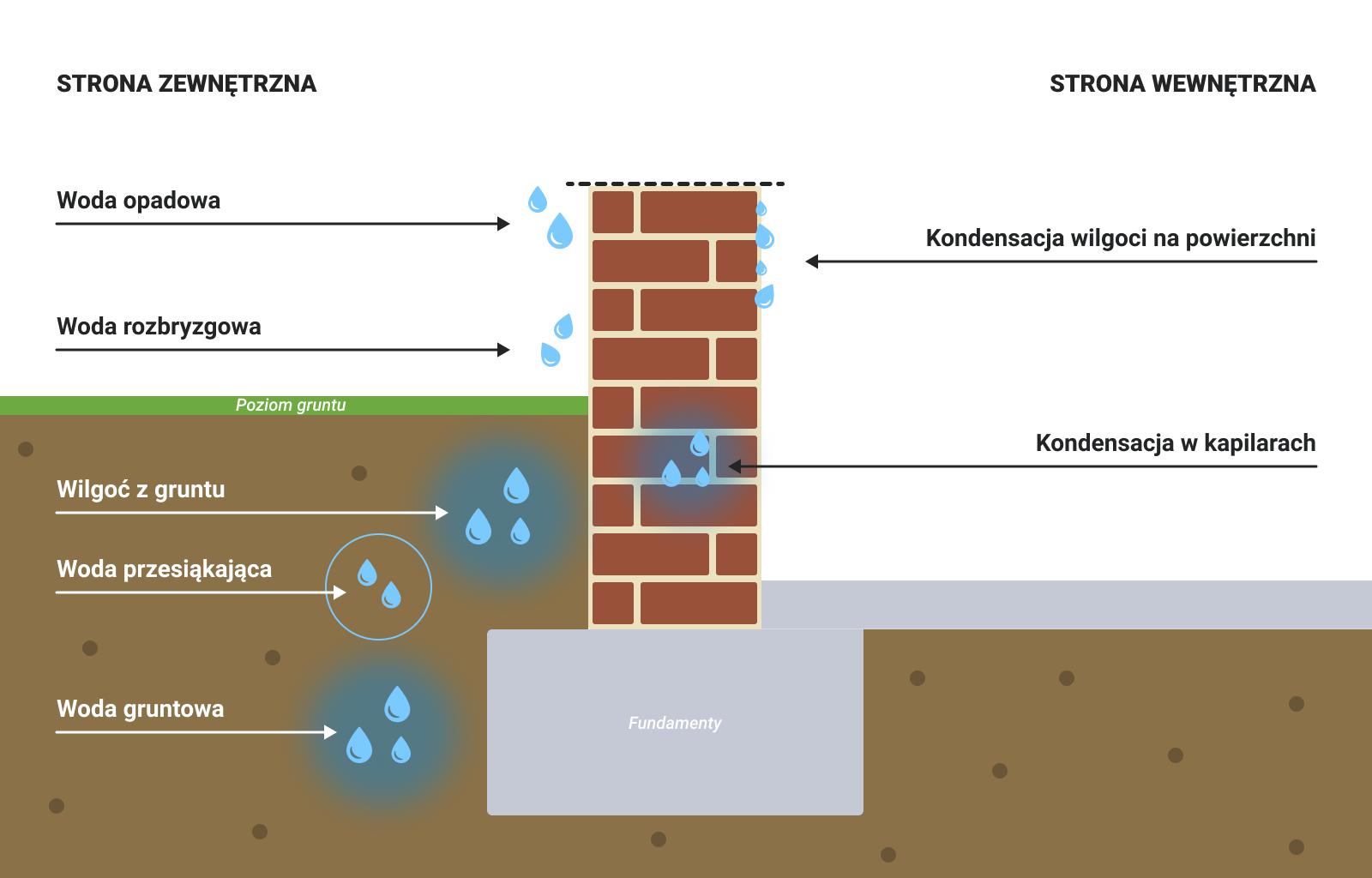 przyczyny zawilgocenia ścian w garażu podziemnym