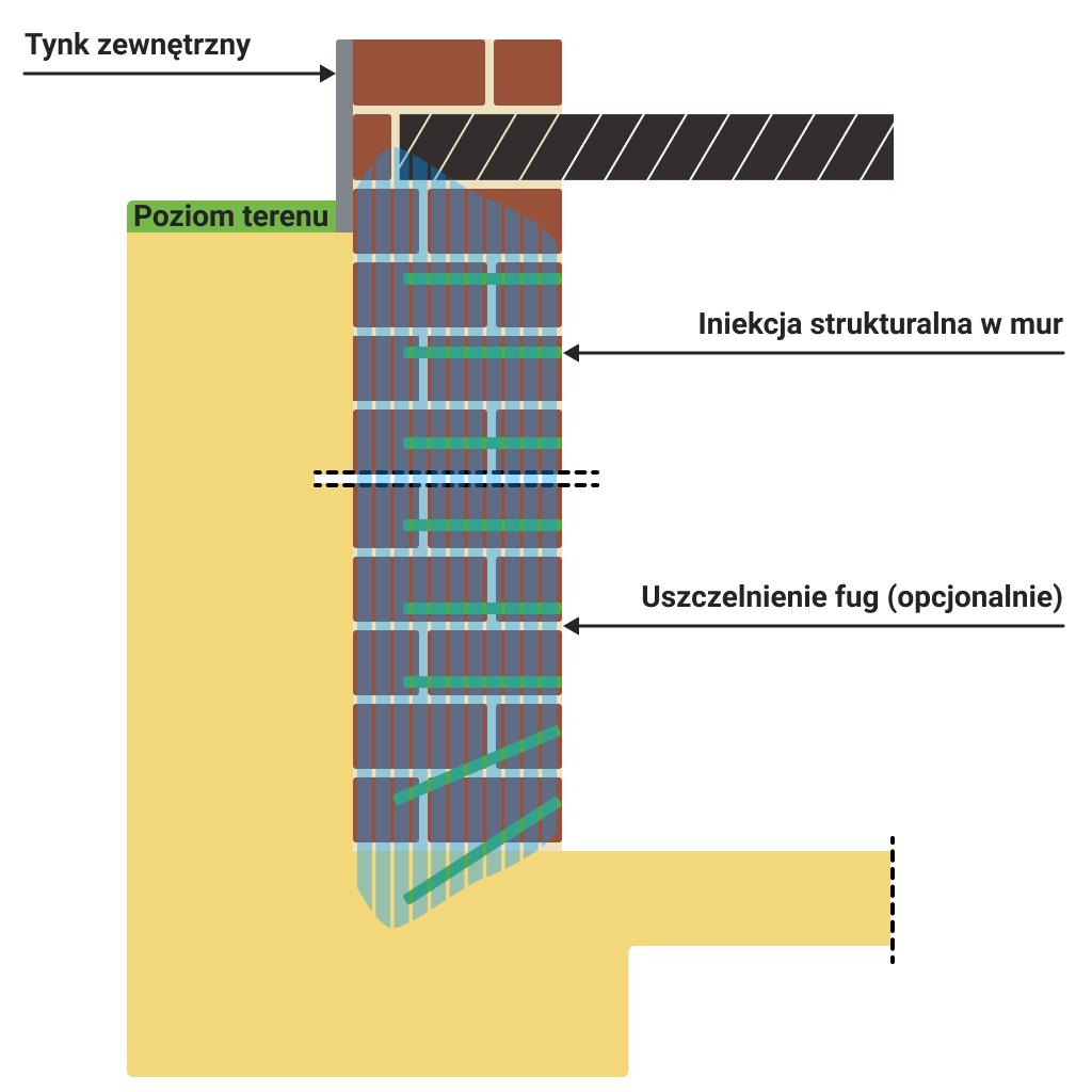 iniekcja strukturalna ścian garażu