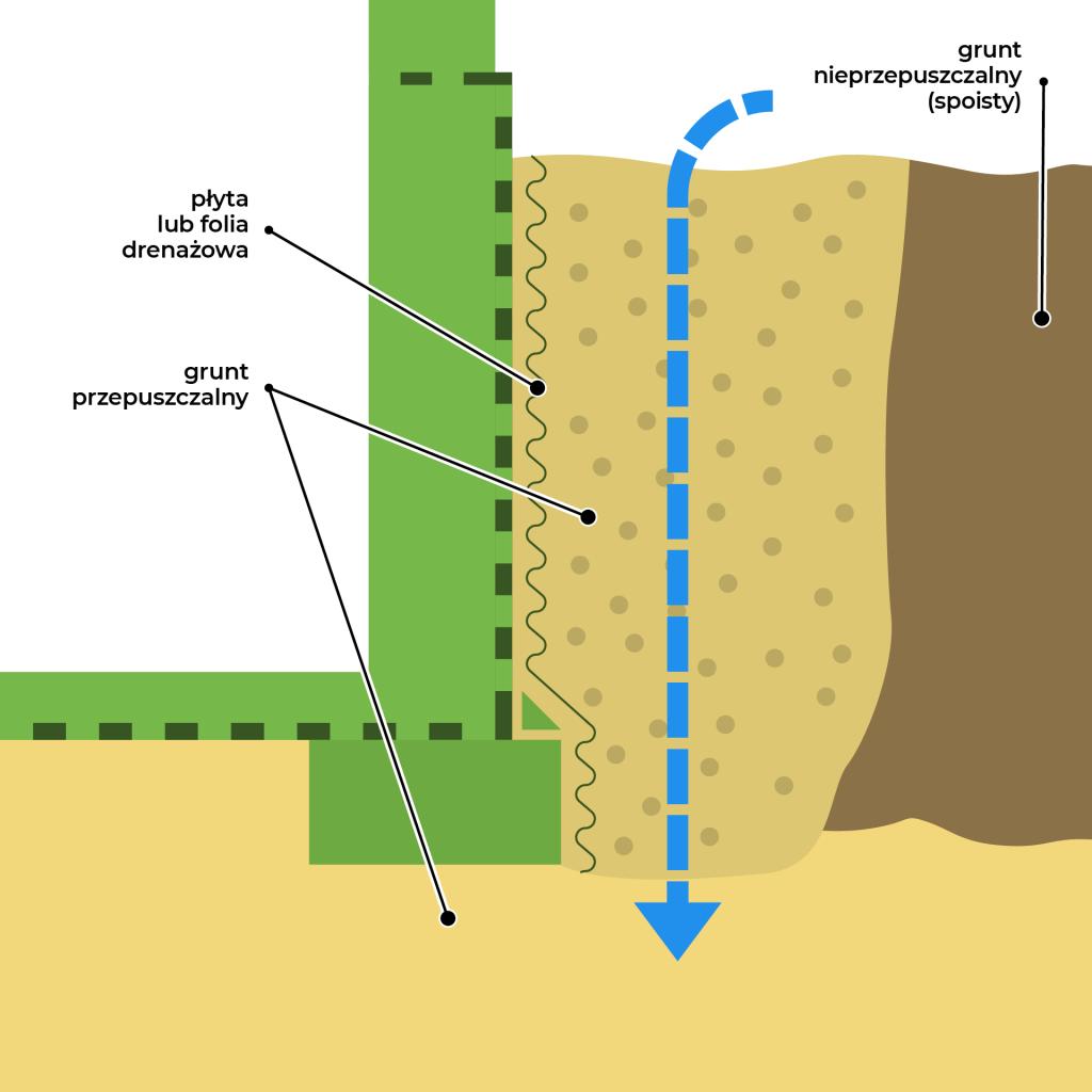hydroizolacja, folia drenażowa