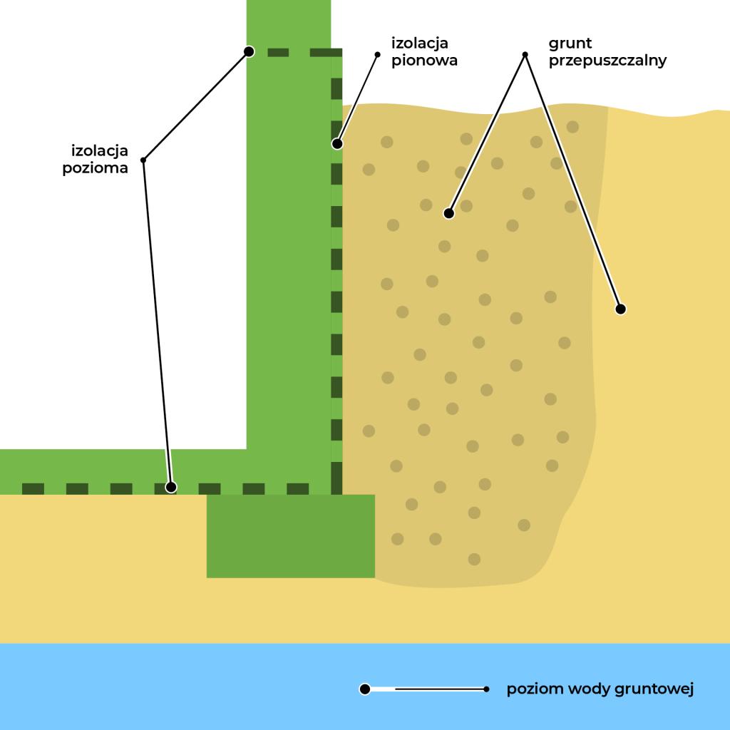 hydroizolacja fundamentow