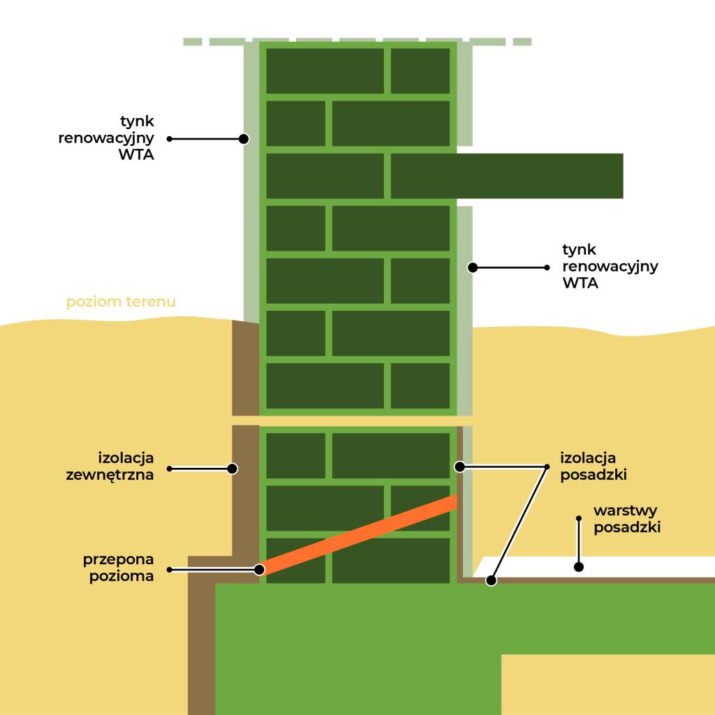 Izolacja pionowa i pozioma fundamentów